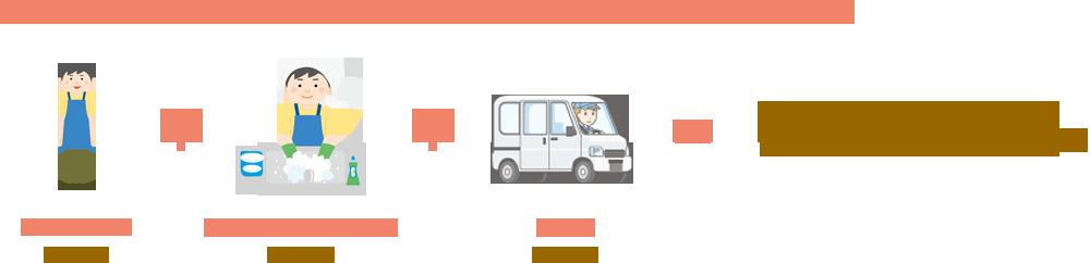 スタッフ1名でお伺いし、車両が必要な作業を1時間作業した場合の料金は7,000円です